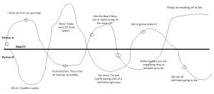 Shari's Graph